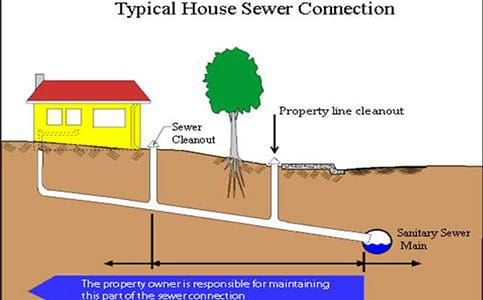 San Francisco house sewer connection